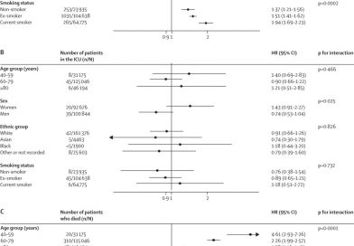 Association between pre-existing respiratory disease and its treatment, and severe COVID-19: a population cohort study